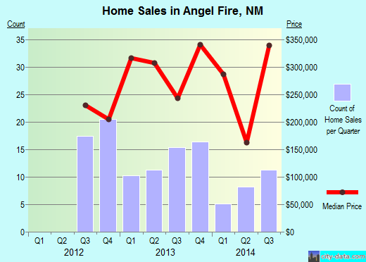 Angel Fire,NM real estate house value index trend