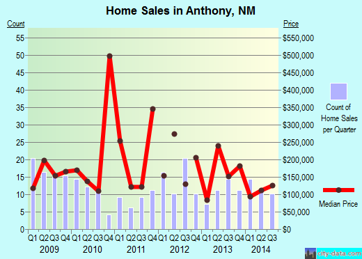 Anthony,NM real estate house value index trend