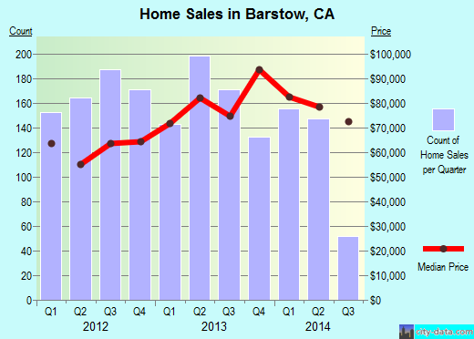 Barstow,CA real estate house value index trend