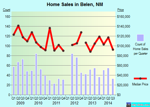 Belen,NM real estate house value index trend