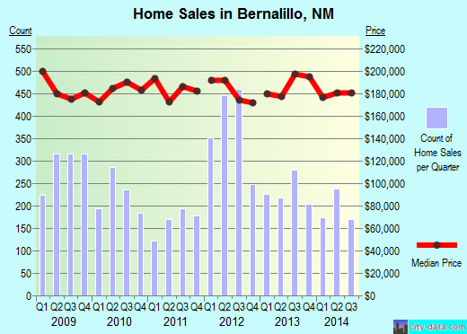 Bernalillo,NM real estate house value index trend