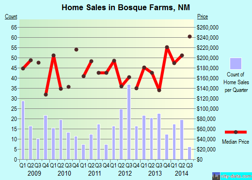 Bosque Farms,NM real estate house value index trend