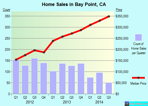 Bay Point,CA real estate house value index trend