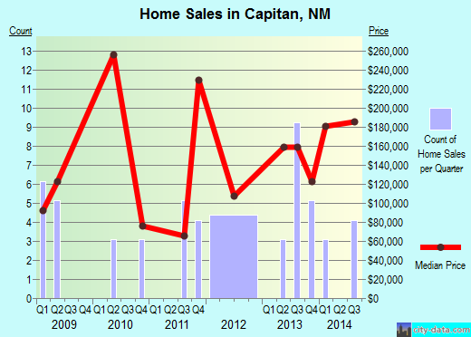 Capitan,NM real estate house value index trend