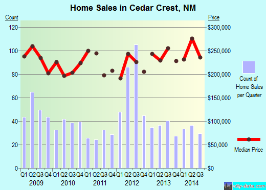Cedar Crest,NM real estate house value index trend