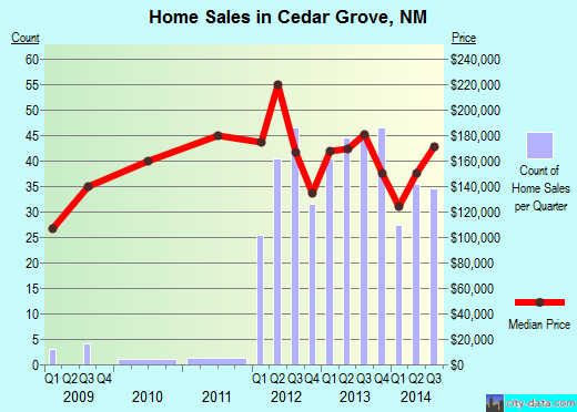 Cedar Grove,NM real estate house value index trend