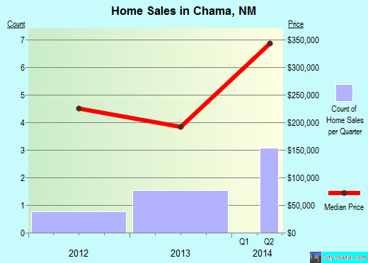 Chama,NM real estate house value index trend
