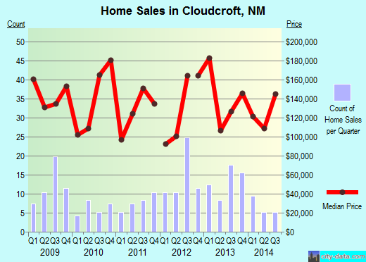 Cloudcroft,NM real estate house value index trend