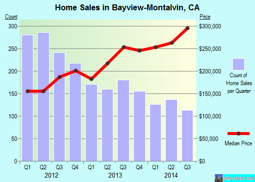 Bayview-Montalvin,CA real estate house value index trend