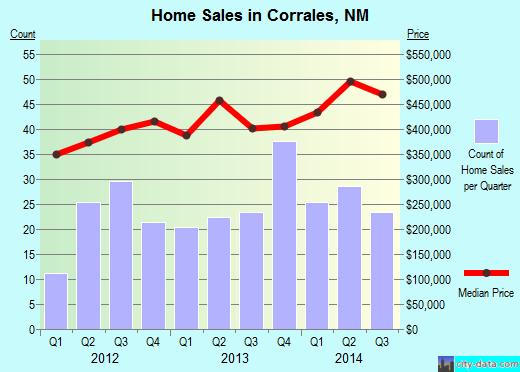 Corrales,NM real estate house value index trend