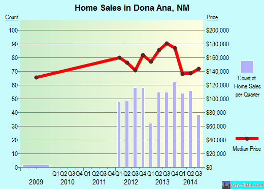Dona Ana,NM real estate house value index trend