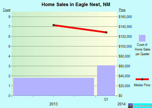 Eagle Nest,NM real estate house value index trend