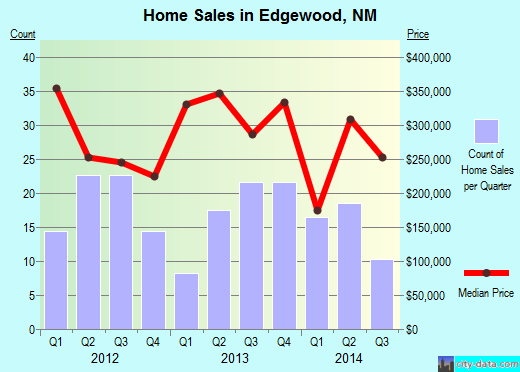 Edgewood,NM real estate house value index trend