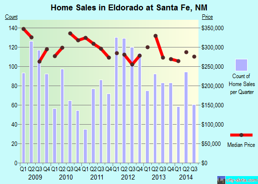 Eldorado at Santa Fe,NM real estate house value index trend