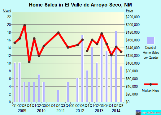 El Valle de Arroyo Seco,NM real estate house value index trend