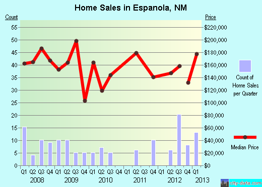 Espanola,NM real estate house value index trend