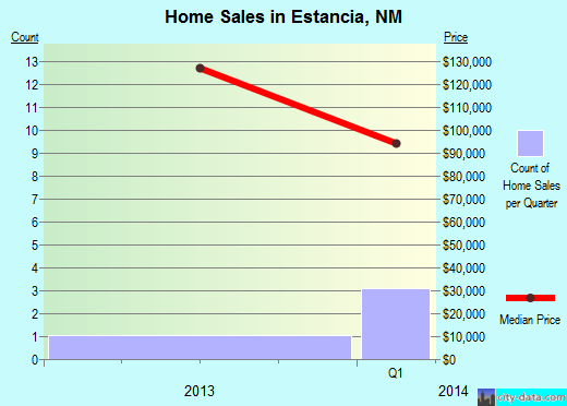 Estancia,NM real estate house value index trend
