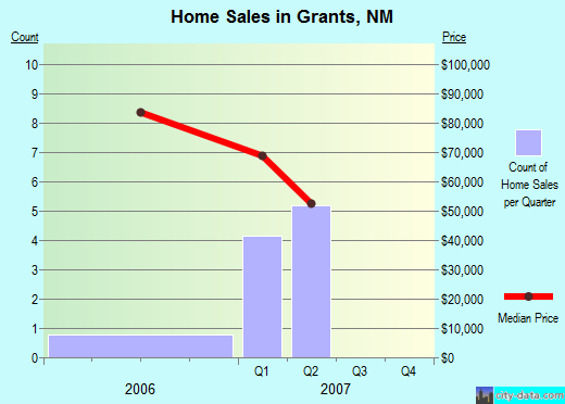 Grants,NM real estate house value index trend