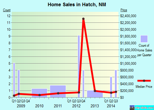 Hatch,NM index of house prices