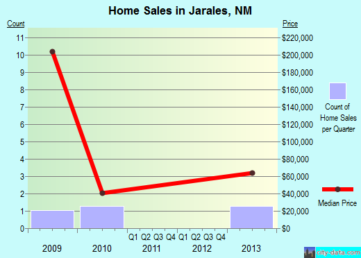 Jarales,NM real estate house value index trend