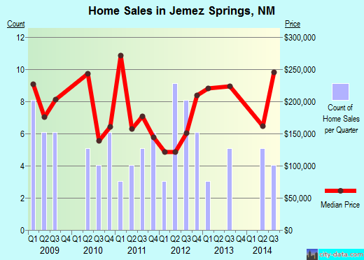 Jemez Springs,NM real estate house value index trend
