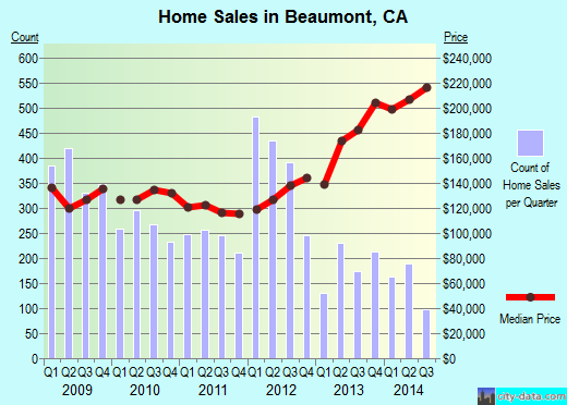 Beaumont,CA index of house prices