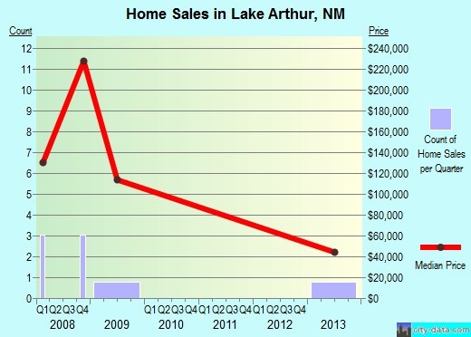 Lake Arthur,NM real estate house value index trend