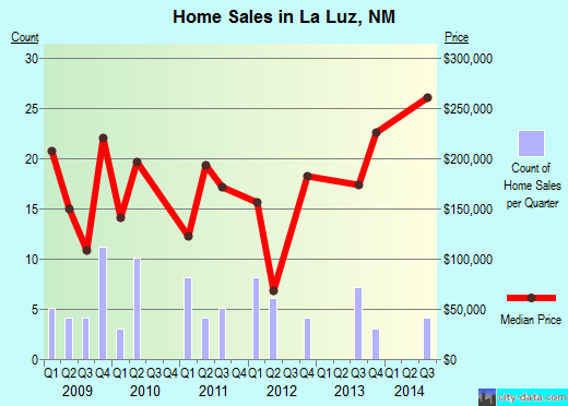 La Luz,NM real estate house value index trend