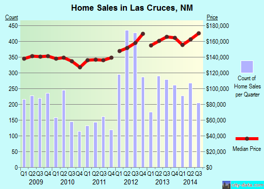 Las Cruces,NM real estate house value index trend