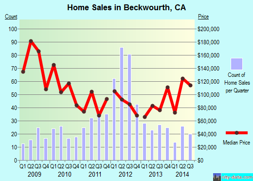 Beckwourth,CA real estate house value index trend