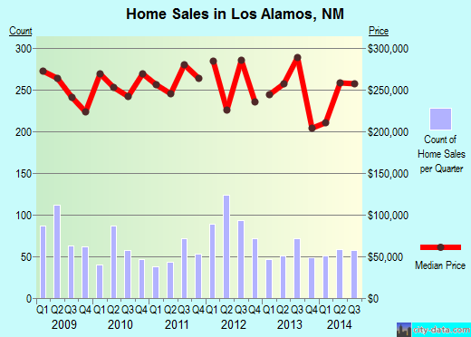 Los Alamos,NM real estate house value index trend