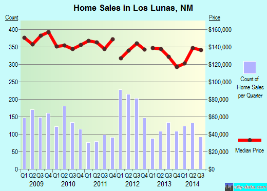 Los Lunas,NM real estate house value index trend
