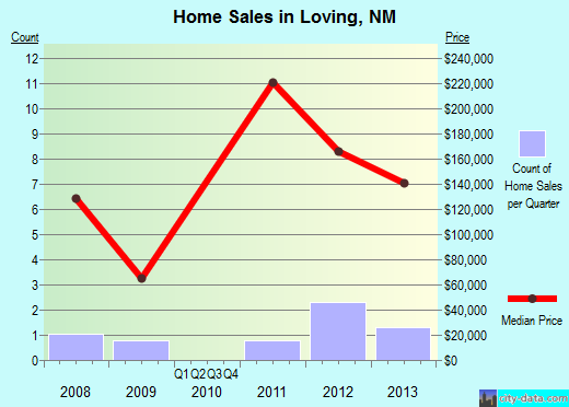 Loving,NM real estate house value index trend