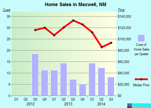 Maxwell,NM real estate house value index trend