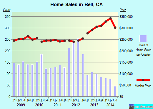 Bell,CA real estate house value index trend