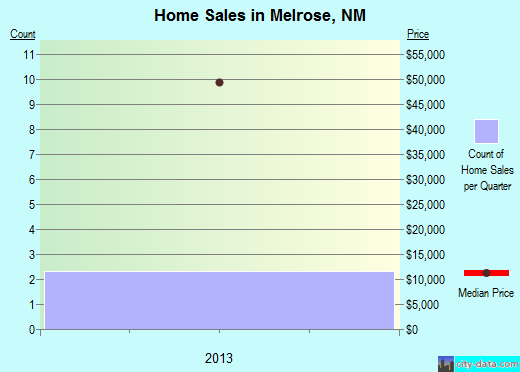 Melrose,NM real estate house value index trend