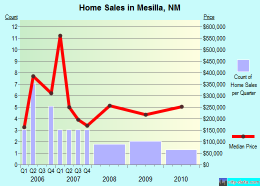 Mesilla,NM real estate house value index trend