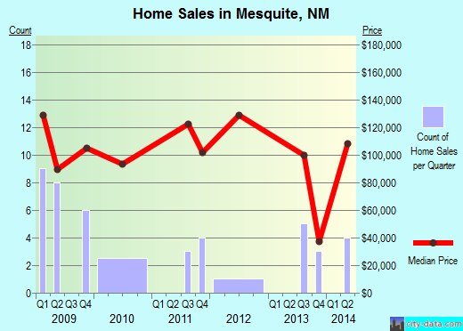 Mesquite,NM real estate house value index trend