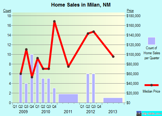 Milan,NM real estate house value index trend