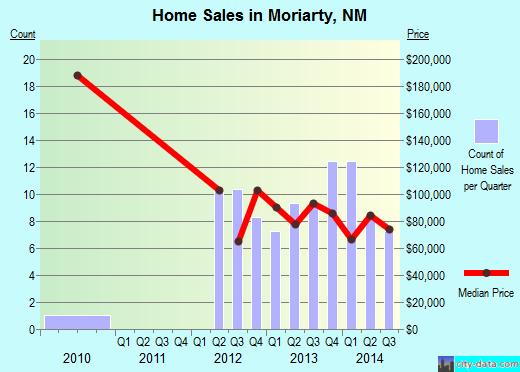 Moriarty,NM real estate house value index trend