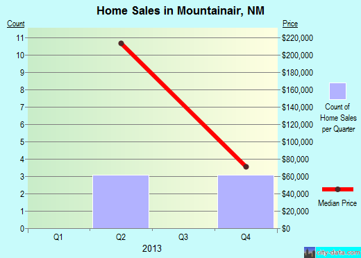 Mountainair,NM real estate house value index trend