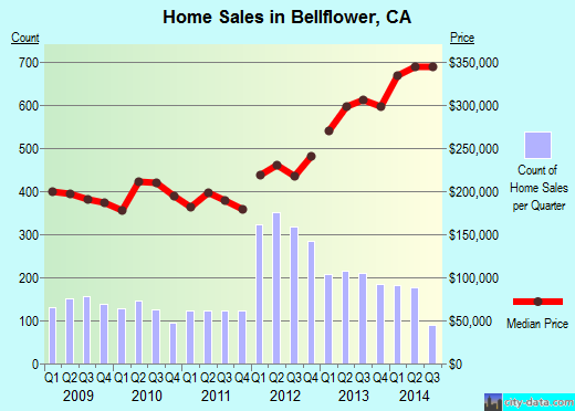 Bellflower,CA real estate house value index trend