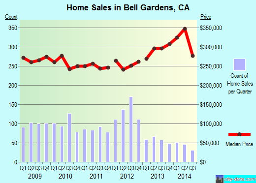 Bell Gardens,CA real estate house value index trend