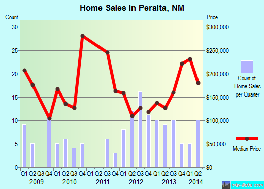 Peralta,NM real estate house value index trend