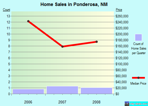 Ponderosa,NM real estate house value index trend