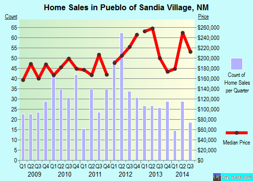 Pueblo of Sandia Village,NM real estate house value index trend
