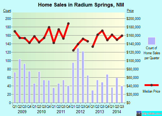 Radium Springs,NM real estate house value index trend