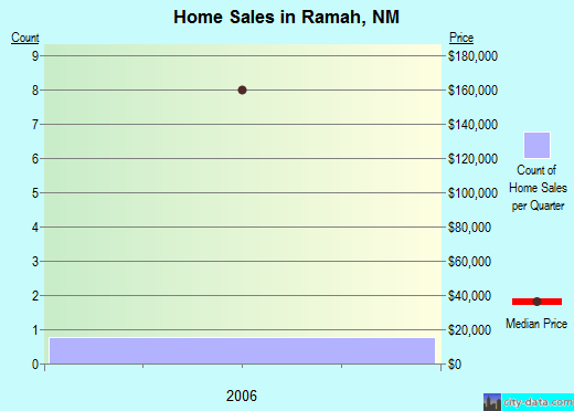 Ramah,NM real estate house value index trend