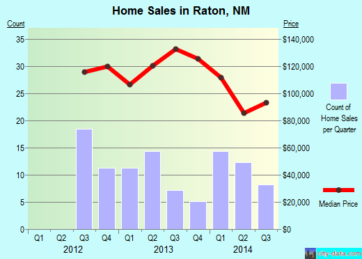 Raton,NM real estate house value index trend