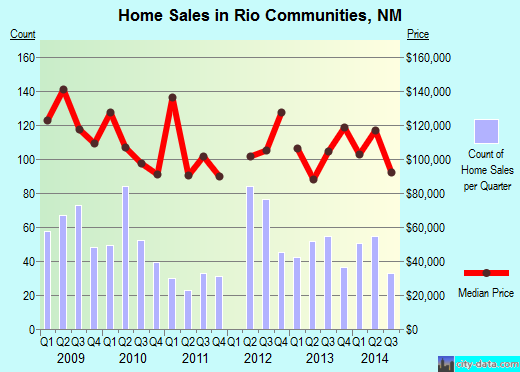 Rio Communities,NM real estate house value index trend